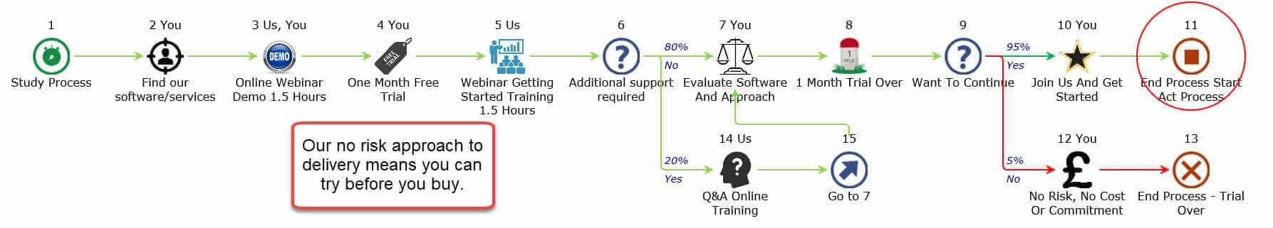Our trial process