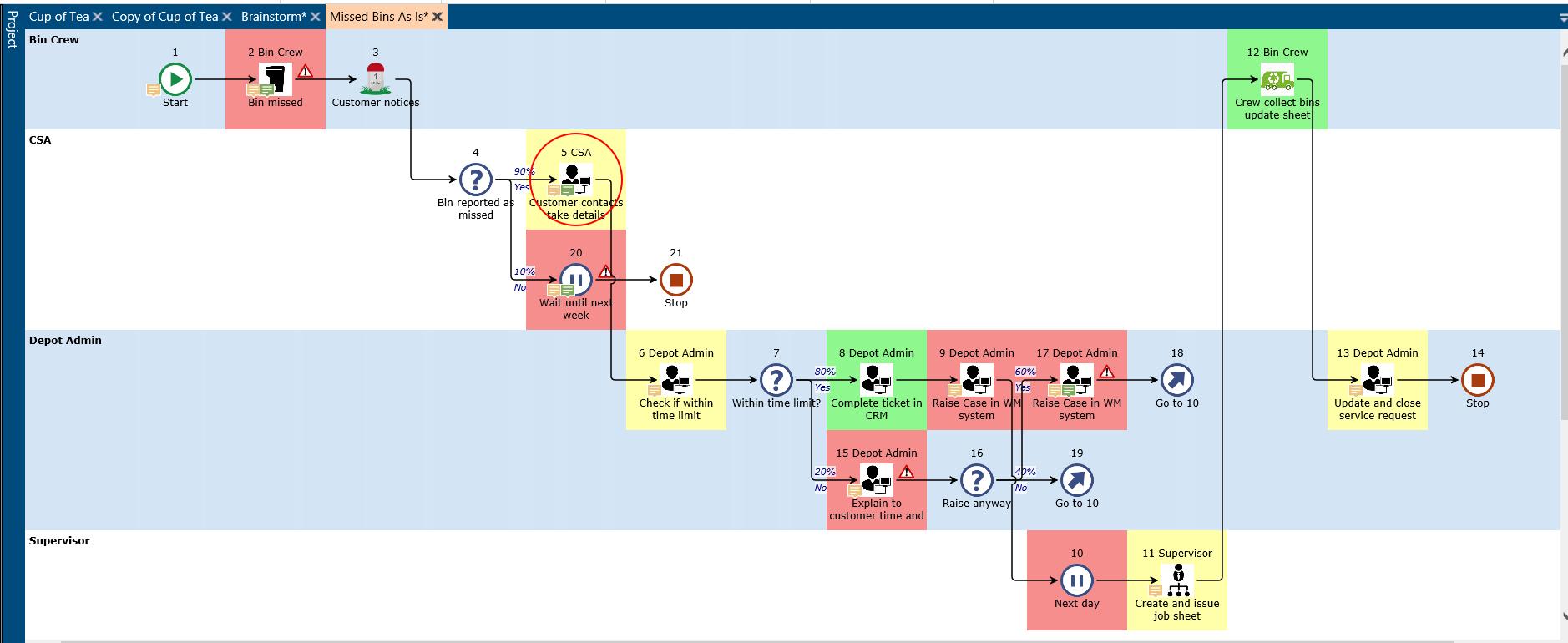 Process mapping - swimlanes