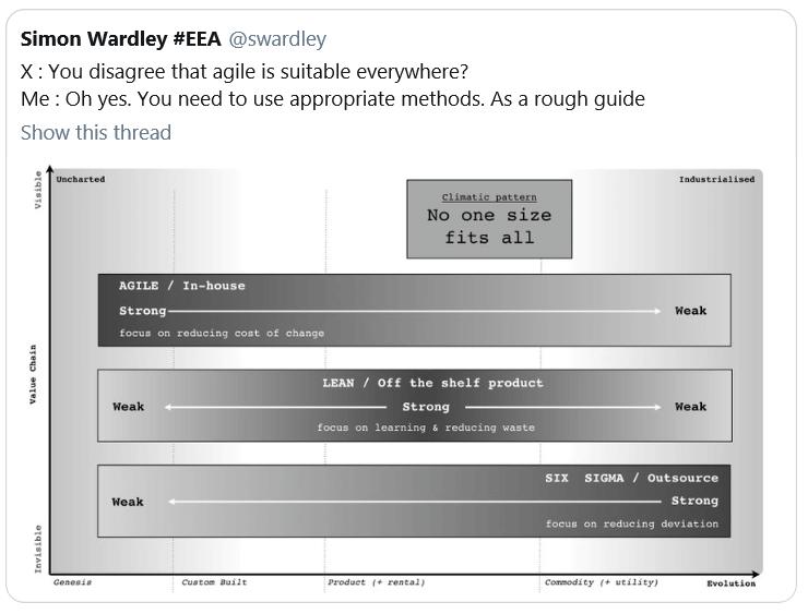 Agile Lean Six Sigma Wardley Mapping